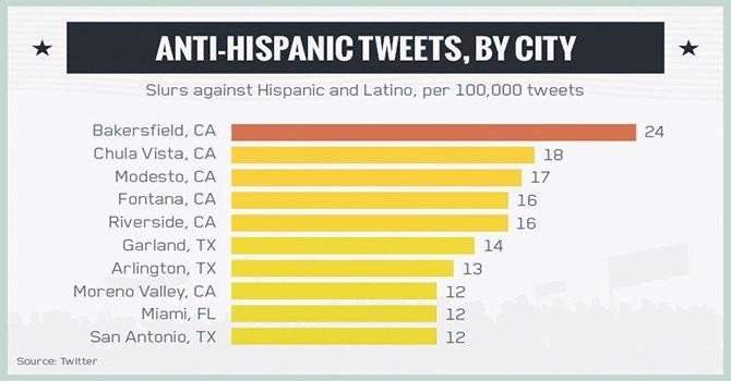 Destacan a Chula Vista como la segunda ciudad del país con más Twitts contra latinos