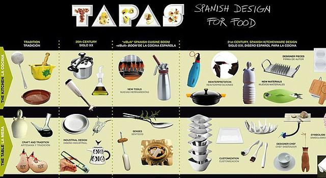 "La muestra ""TAPAS. Spanish Design for Food"" llega a Washington D.C."