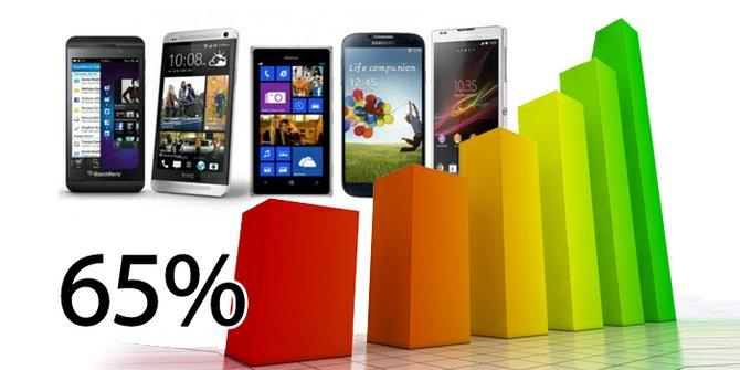 Nielsen reporta 65% tienen un Smartphone, Hispanos siguen liderando consumo