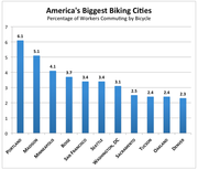 America's biggest Biking Cities