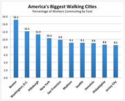America's biggest Walking cities
