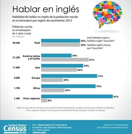 Censo: casi la mitad de los inmigrantes hablan inglés