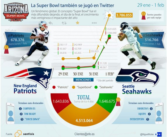 Super Bowl, récord de audiencia en Twitter