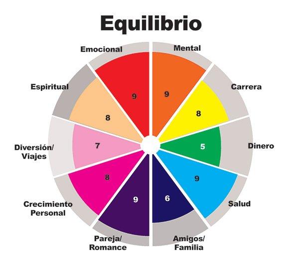 Es crucial tener un equilibrio en nuestras vidas. Del 1 al 10, cada sección en esta rueda se puede adaptar a lo que sea importante en tu vida.