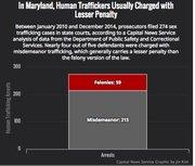Un análisis de Capital News Service muestra que entre 2010 y 2014 los casos de trata de mujeres en Maryland recibieron penas más leves de lo que contempla la ley.