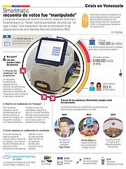 """SMARTMATIC. La empresa encargada del recuento de votos en Venezuela, Smartmatic, fundamentada en su """"robusto"""" sistema automatizado, denunció que, """"sin lugar a dudas"""", hubo manipulación del dato de participación en las pasadas elecciones de la Asamblea Nacional Constituyente (ANC). Contiene cifras y datos sobre Smartmatic, contexto sobre las elecciones y otros detalles."""