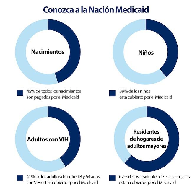 Alrededor del 30% de los hispanos no seniors tienen cobertura del Medicaid u otros programas públicos, y también más del 50% de los niños de 18 años o menos.