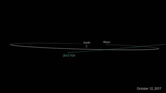 La trayecoria del asteroide no afecta a la Tierra