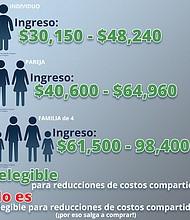 Más de 7 millones de estas personas compran planes de salud individuales a través de, o fuera, de los mercados en línea de ACA.