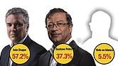 COLOMBIA - Encuesta Invamer: Ventaja del 20% de Duque frente a Petro, a una semana de las elecciones