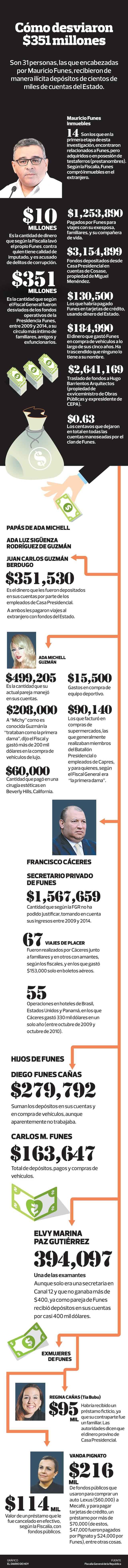 Cómo desviaron $351 millones de El Salvador