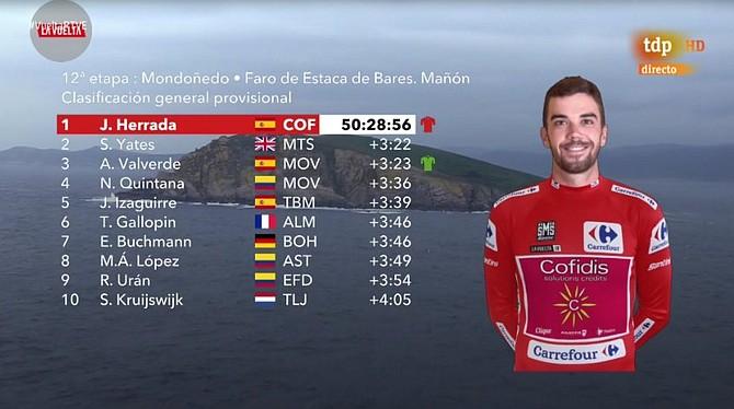 Posiciones tras la etapa 12 de la Vuelta a España