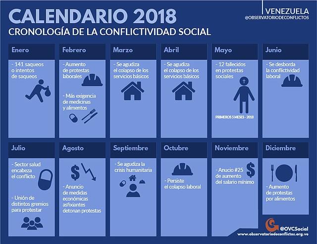 Cronología de la conflictividad social en Venezuela durante 2018