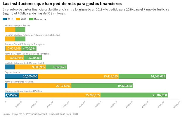 EL SALVADOR. Infografía de Instituciones que solicitaron presupuesto