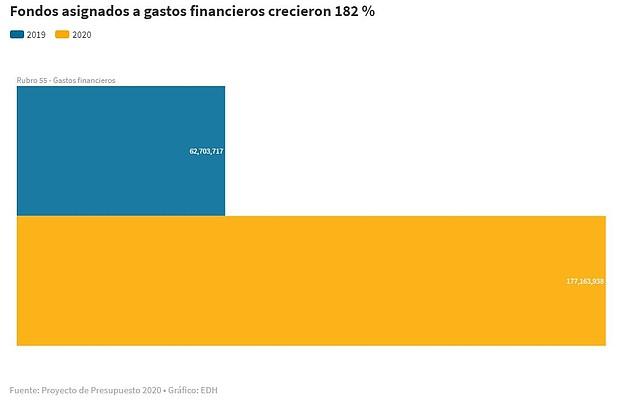 EL SALVADOR. Infografía gastos financieros