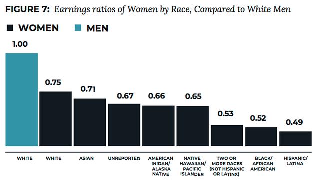 En este gráfico se observa una comparación de las ganancias de las mujeres de acuerdo con su raza, incluyendo una categoría para mujeres latinas, en relación a cada dólar ganado por un hombre blanco. El gráfico pertenece a un informe del Boston Women's Workforce Council (BWWC).
