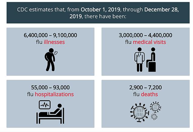 SALUD. Cifras de gripe de EEUU