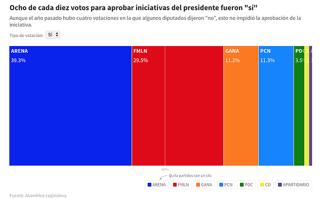 EL SALVADOR. Votación por partidos