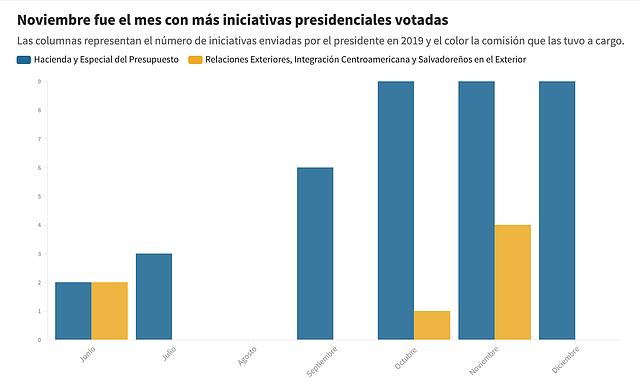 EL SALVADOR. Iniciativas presidenciales