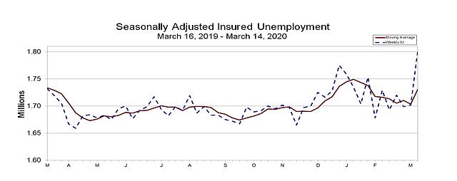 DATOS. Cifras de desempleo asegurado ajustado estacionalmente