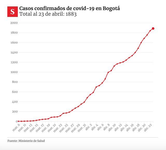 DATOS. Casos confirmados de Covid-19 en Bogotá