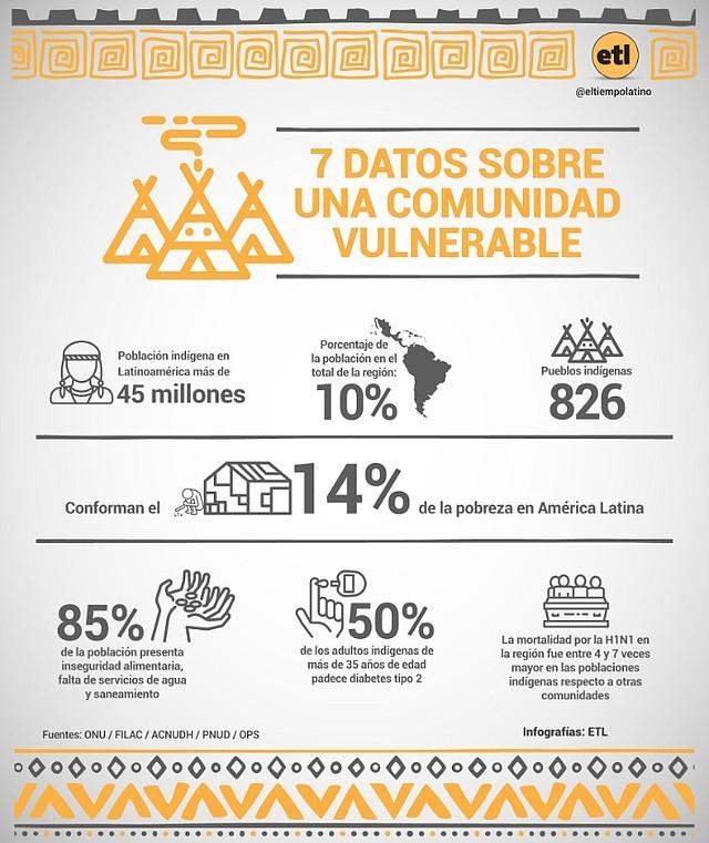Indígenas en Latinoamérica: Una población vulnerable ante la pandemia