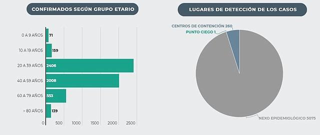 DATOS. 139 personas mayores de 80 años se han contagiado de coronavirus en El Salvador. | Gráfico: elsalvador.com.