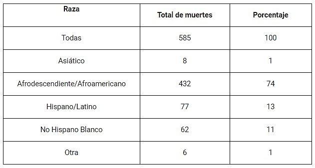 Total de muertes por COVID-19 en el Distrito, ordenados por raza. | Fuente: Alcaldía de DC.