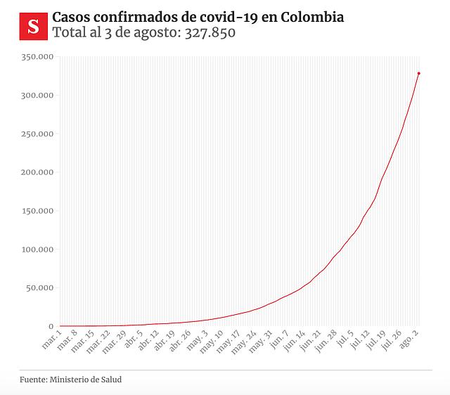 DATOS. Casos confirmados de Covid-19 en Colombia