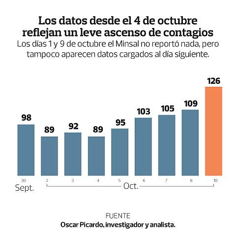 Gráfico: elsalvador.com.
